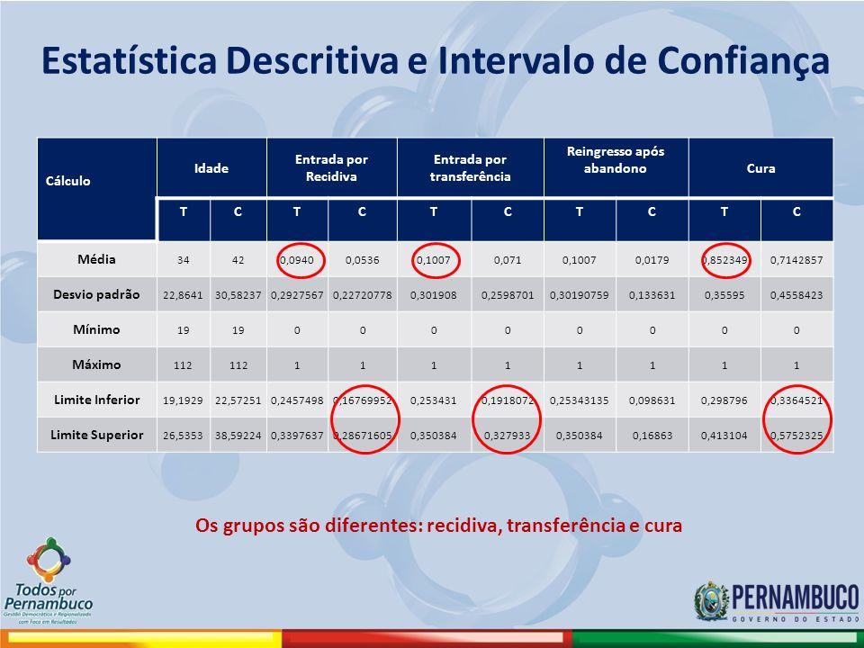 Estatística Descritiva e Intervalo de Confiança