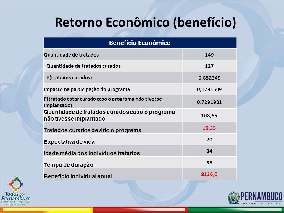 Retorno Econômico (benefício)