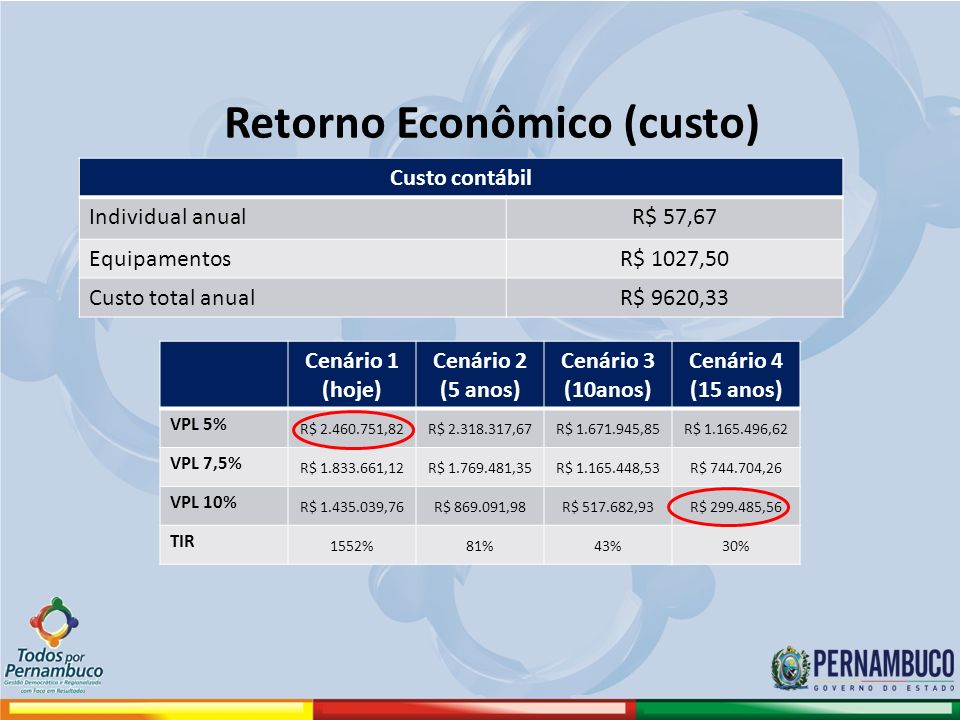 Retorno Econômico (custo)