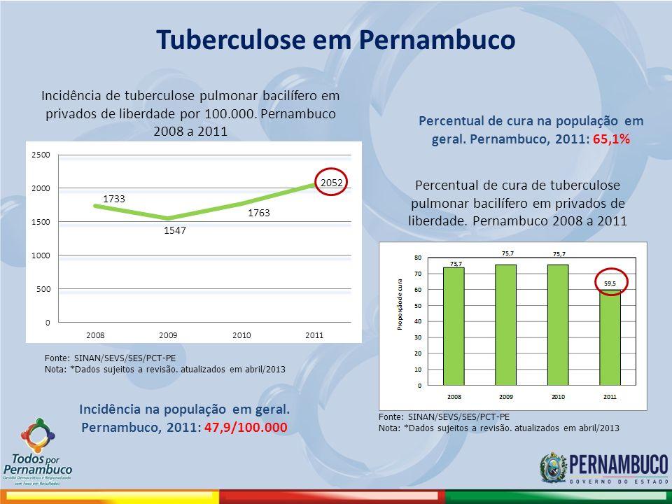 Tuberculose em Pernambuco