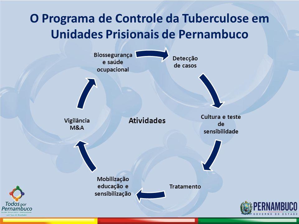O Programa de Controle da Tuberculose em Unidades Prisionais de Pernambuco