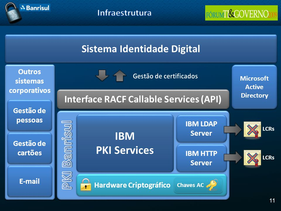 PKI Banrisul IBM PKI Services Sistema Identidade Digital