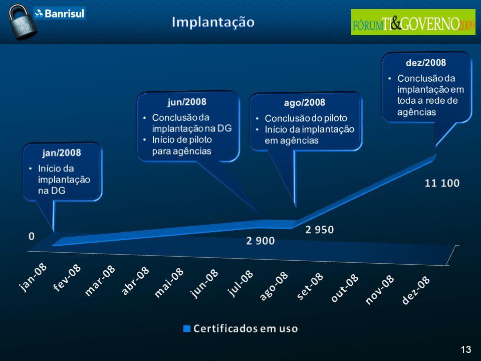 Implantação dez/2008. Conclusão da implantação em toda a rede de agências. jun/2008. Conclusão da implantação na DG.