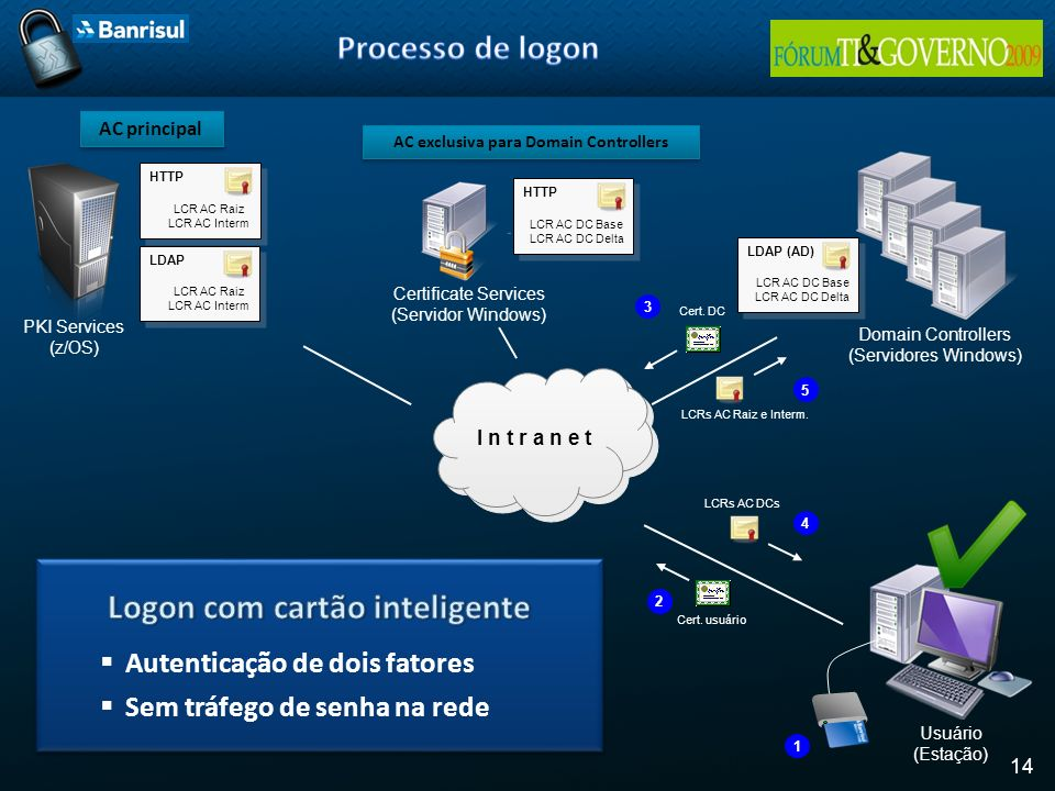 AC exclusiva para Domain Controllers Logon com cartão inteligente