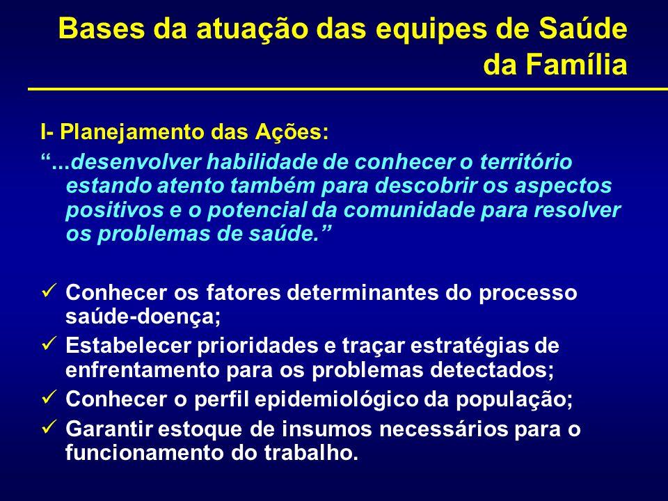 Bases da atuação das equipes de Saúde da Família