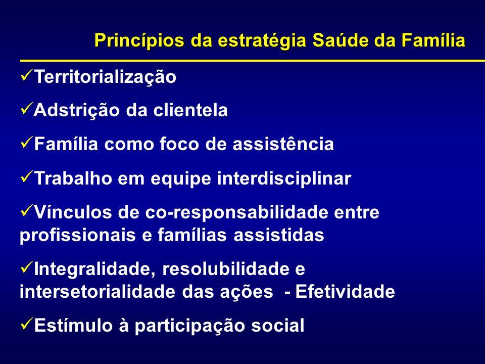 Princípios da estratégia Saúde da Família