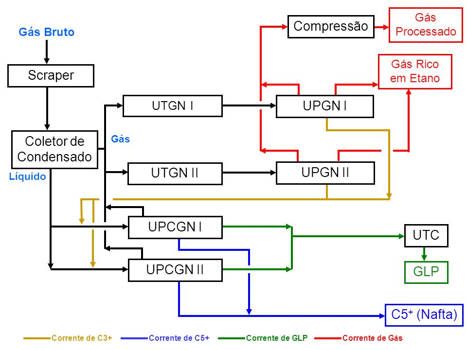 Compressão Scraper UPGN I Coletor de Condensado UTGN II UPGN II