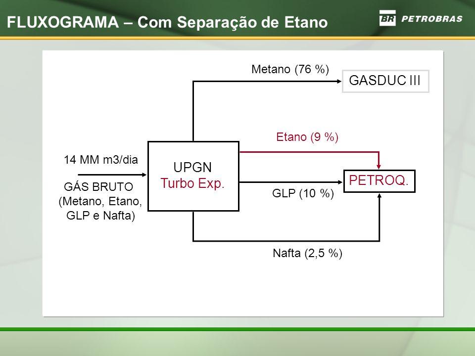 FLUXOGRAMA – Com Separação de Etano