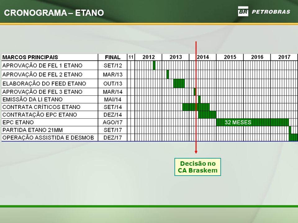 CRONOGRAMA – ETANO Decisão no CA Braskem