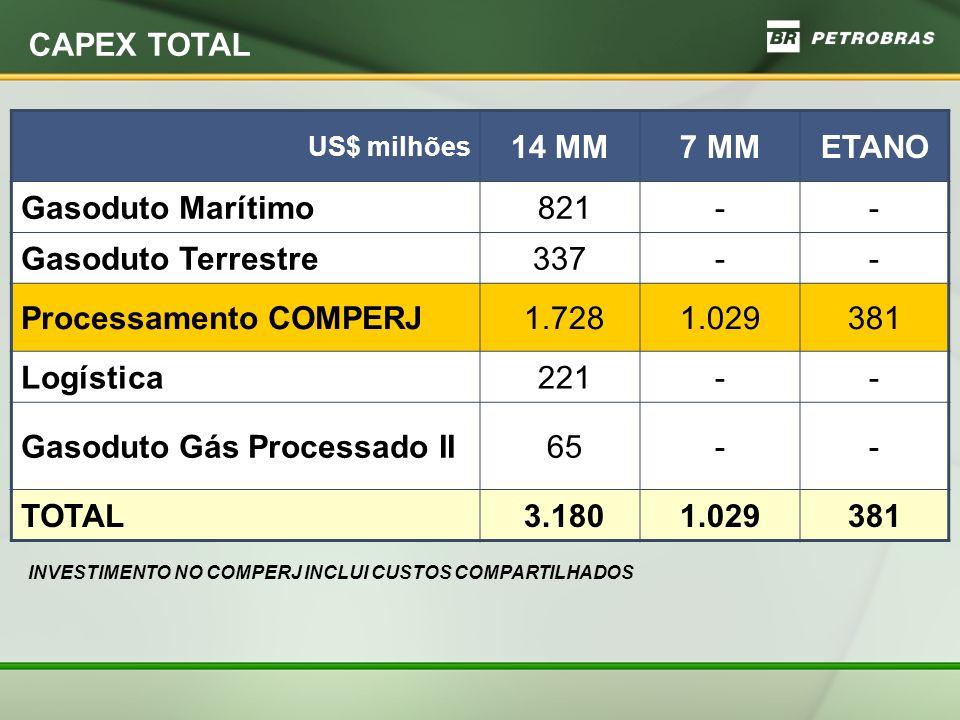 Processamento COMPERJ 1.728 1.029 381 Logística 221