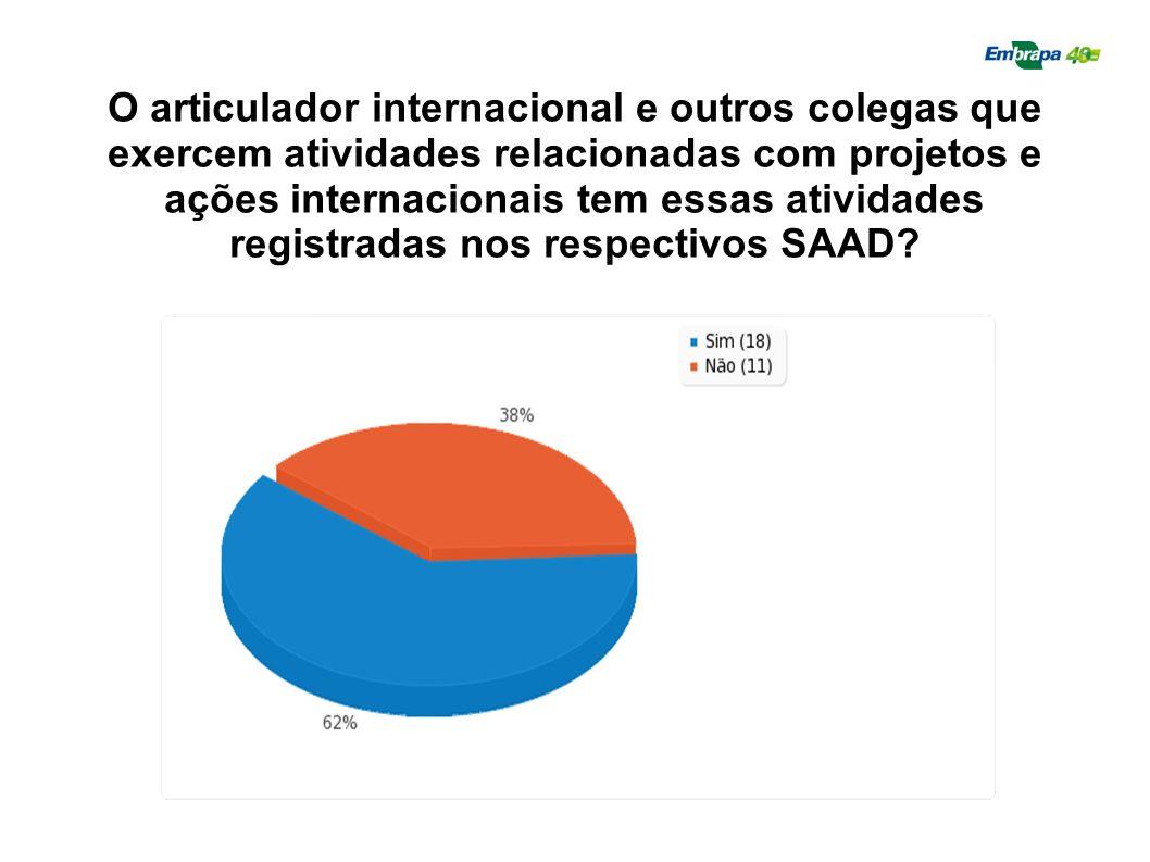 O articulador internacional e outros colegas que exercem atividades relacionadas com projetos e ações internacionais tem essas atividades registradas nos respectivos SAAD