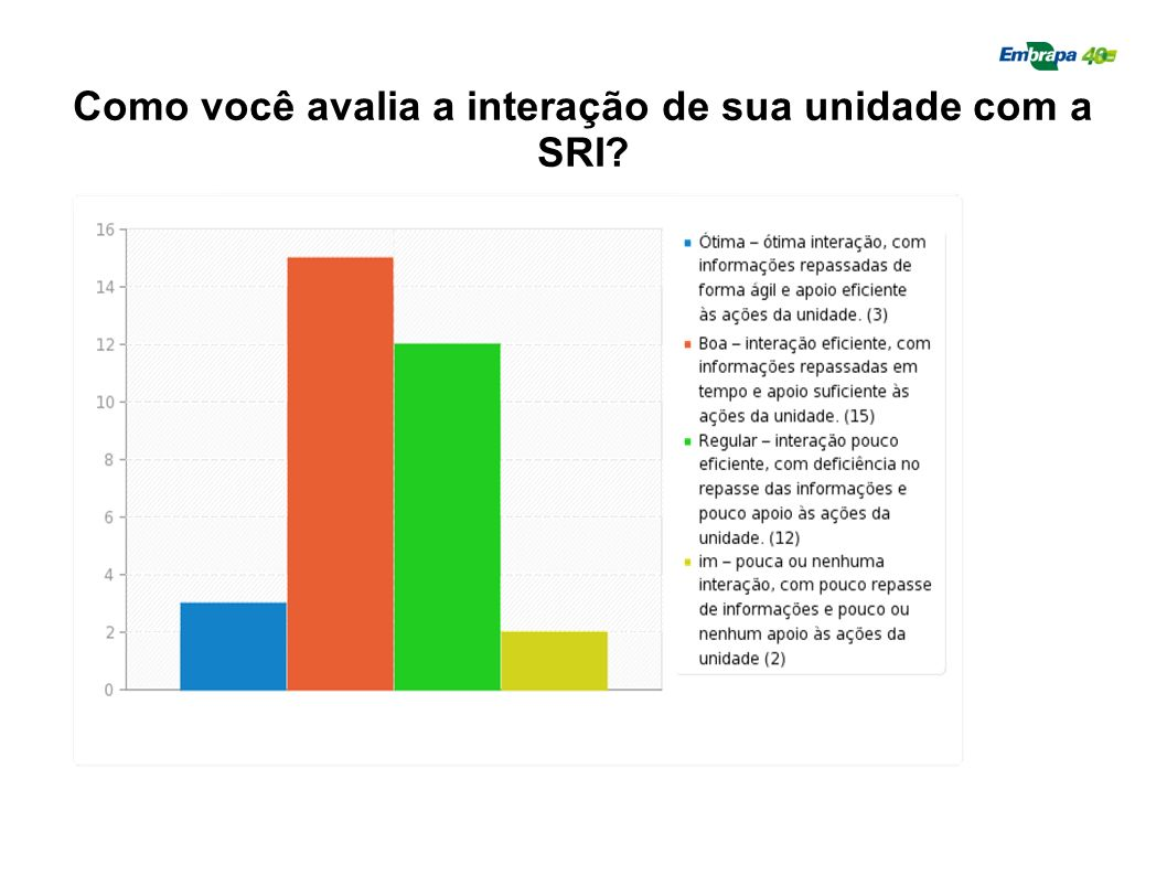 Como você avalia a interação de sua unidade com a SRI