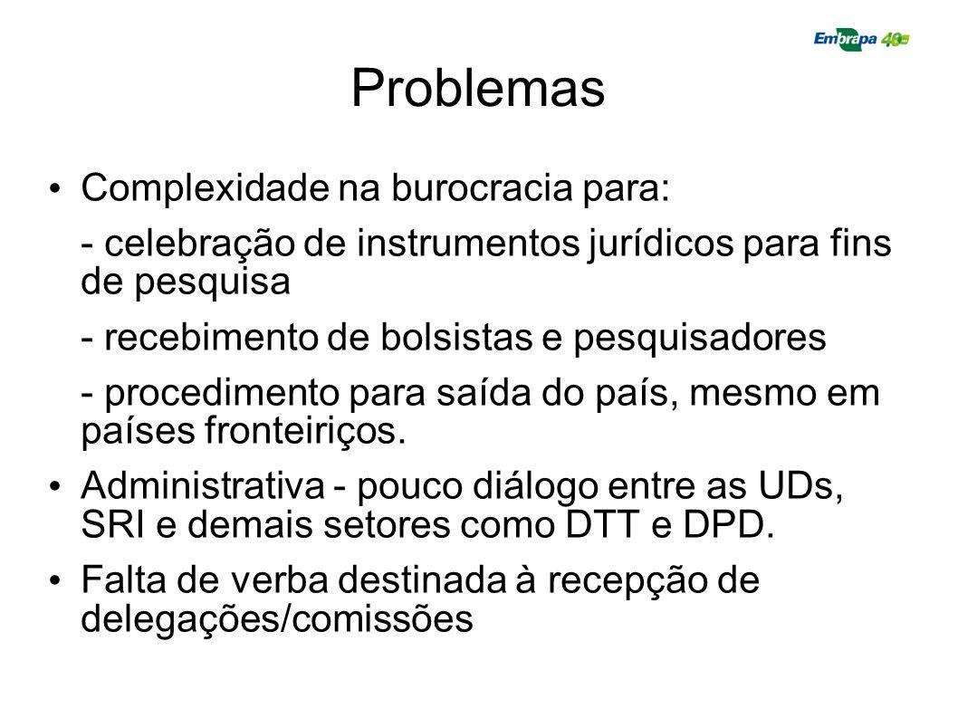 Problemas Complexidade na burocracia para: