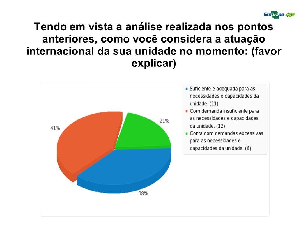 Tendo em vista a análise realizada nos pontos anteriores, como você considera a atuação internacional da sua unidade no momento: (favor explicar)