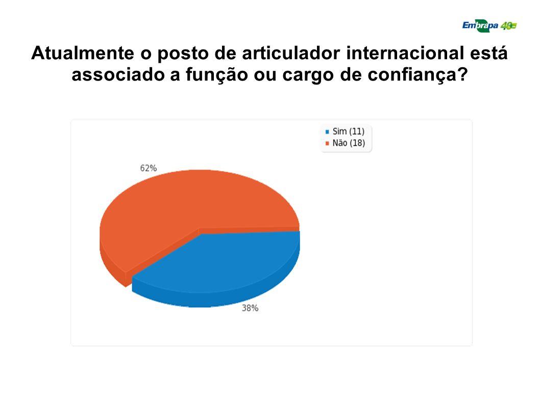 Atualmente o posto de articulador internacional está associado a função ou cargo de confiança