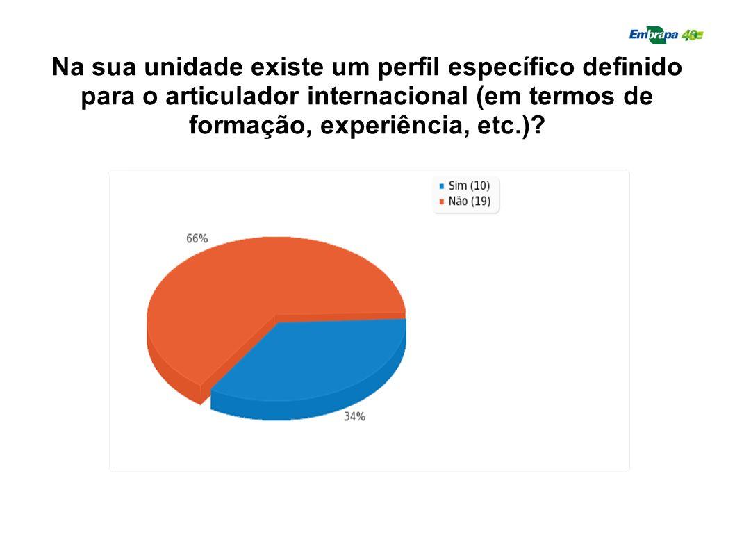 Na sua unidade existe um perfil específico definido para o articulador internacional (em termos de formação, experiência, etc.)