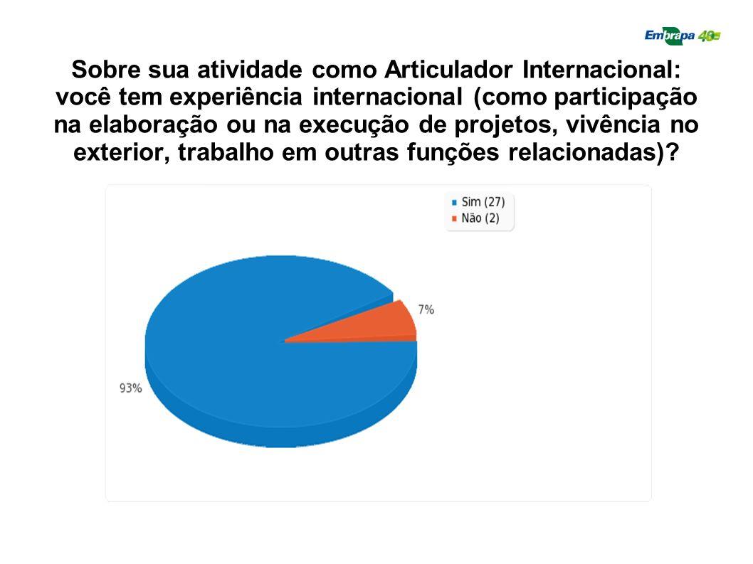 Sobre sua atividade como Articulador Internacional: você tem experiência internacional (como participação na elaboração ou na execução de projetos, vivência no exterior, trabalho em outras funções relacionadas)