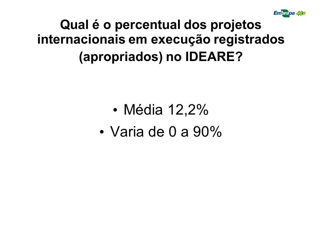 Qual é o percentual dos projetos internacionais em execução registrados (apropriados) no IDEARE