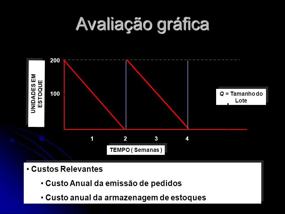 Avaliação gráfica Custos Relevantes Custo Anual da emissão de pedidos