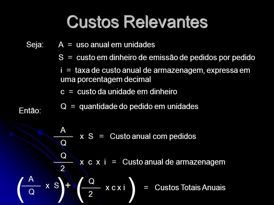 ( ) ( ) Custos Relevantes + Seja: A = uso anual em unidades