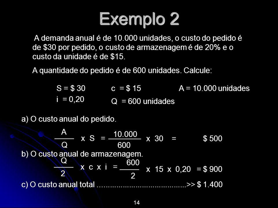 Exemplo 2 A demanda anual é de 10.000 unidades, o custo do pedido é de $30 por pedido, o custo de armazenagem é de 20% e o custo da unidade é de $15.