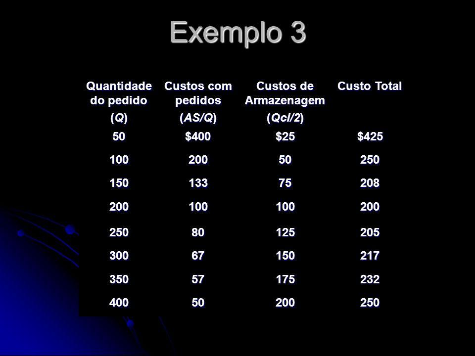 Exemplo 3 Quantidade do pedido (Q) Custos com pedidos (AS/Q)