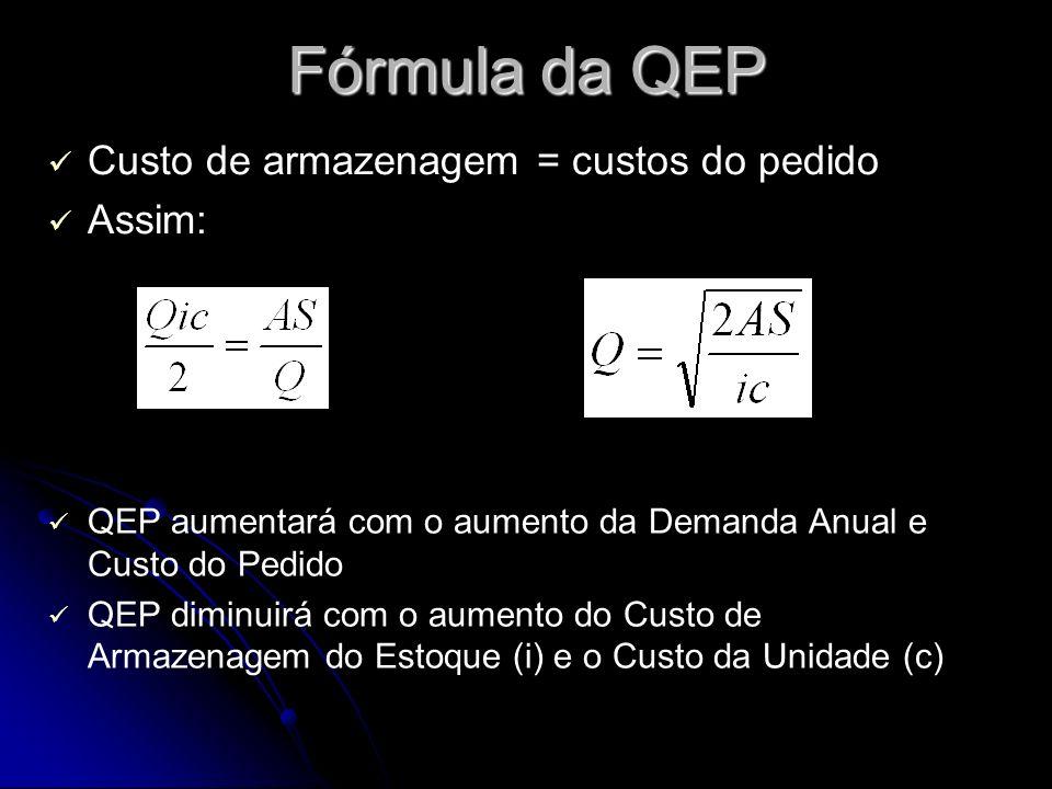 Fórmula da QEP Custo de armazenagem = custos do pedido Assim: