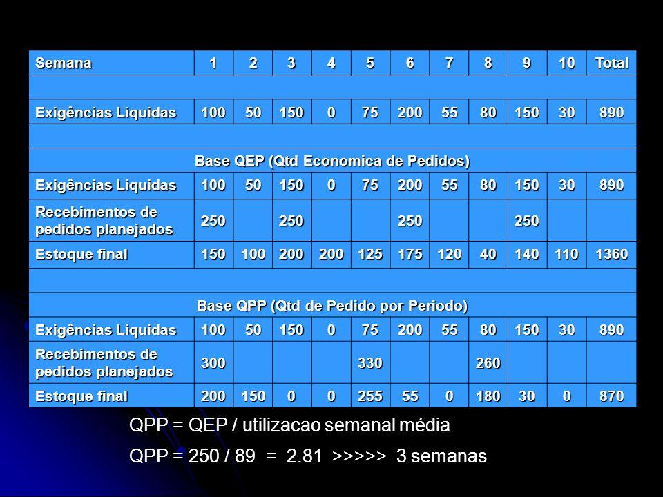 QPP = QEP / utilizacao semanal média