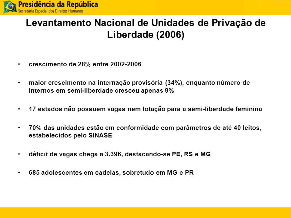 Levantamento Nacional de Unidades de Privação de Liberdade (2006)