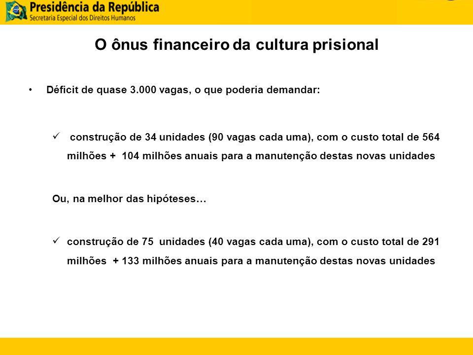 O ônus financeiro da cultura prisional