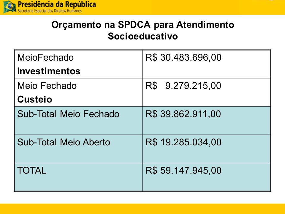 Orçamento na SPDCA para Atendimento Socioeducativo
