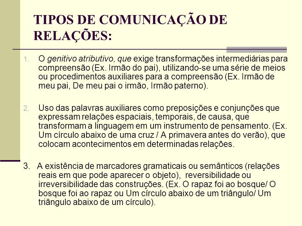 TIPOS DE COMUNICAÇÃO DE RELAÇÕES: