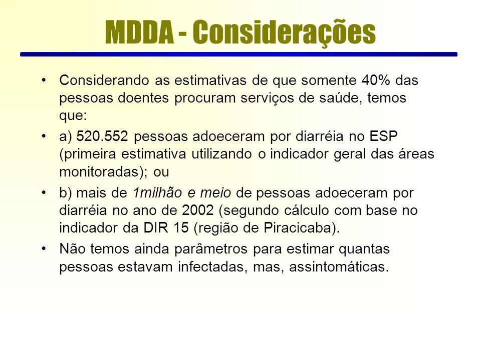 MDDA - Considerações Considerando as estimativas de que somente 40% das pessoas doentes procuram serviços de saúde, temos que: