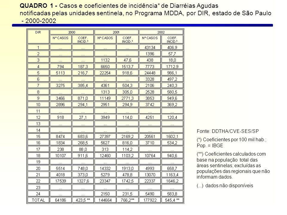 QUADRO 1 - Casos e coeficientes de incidência* de Diarréias Agudas
