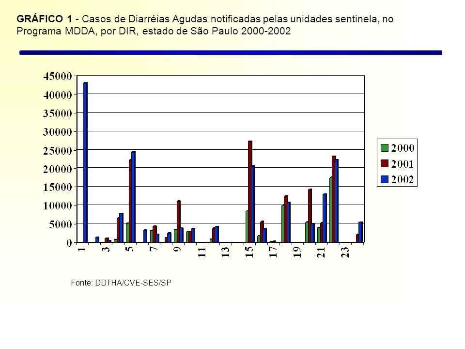 GRÁFICO 1 - Casos de Diarréias Agudas notificadas pelas unidades sentinela, no Programa MDDA, por DIR, estado de São Paulo 2000-2002
