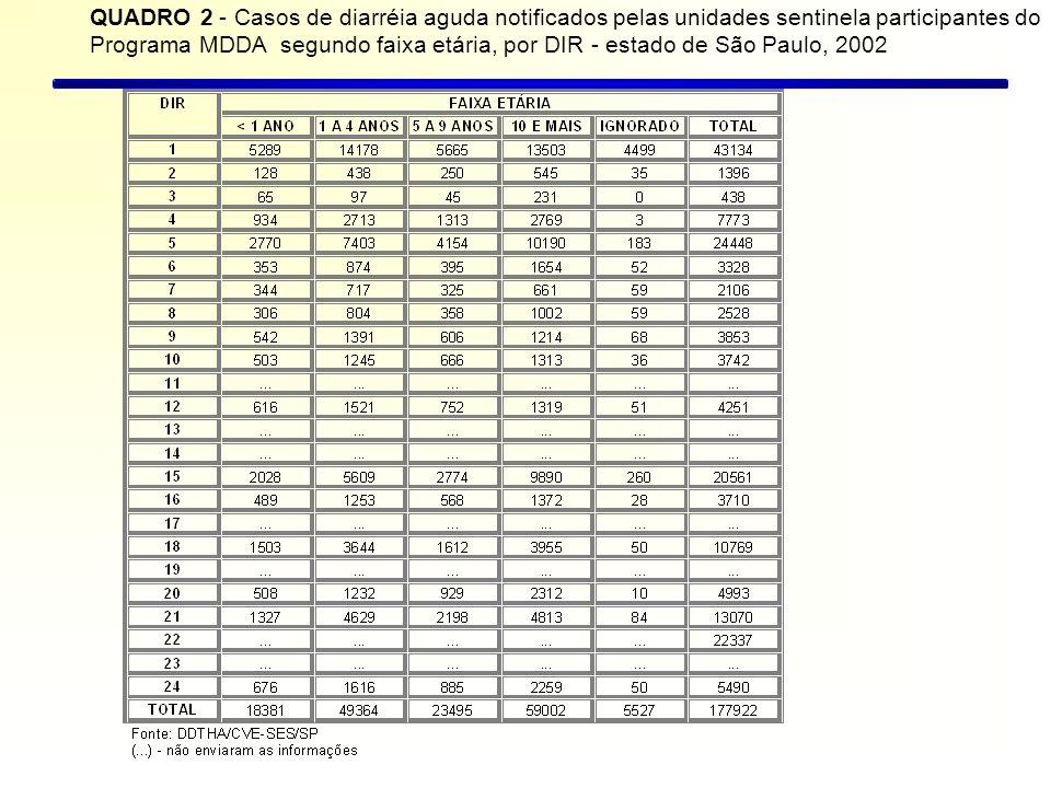 QUADRO 2 - Casos de diarréia aguda notificados pelas unidades sentinela participantes do Programa MDDA segundo faixa etária, por DIR - estado de São Paulo, 2002