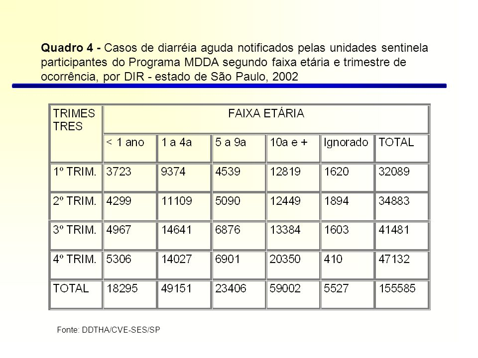 Quadro 4 - Casos de diarréia aguda notificados pelas unidades sentinela participantes do Programa MDDA segundo faixa etária e trimestre de ocorrência, por DIR - estado de São Paulo, 2002