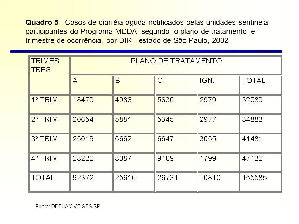 Quadro 5 - Casos de diarréia aguda notificados pelas unidades sentinela participantes do Programa MDDA segundo o plano de tratamento e trimestre de ocorrência, por DIR - estado de São Paulo, 2002