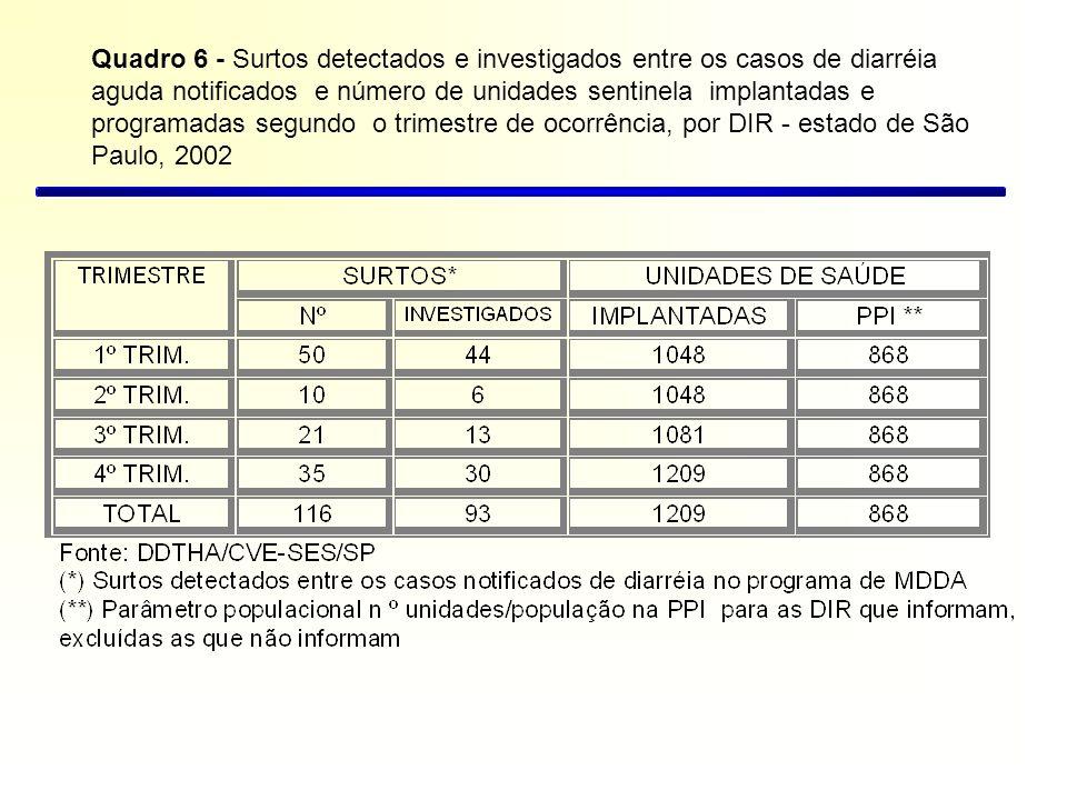 Quadro 6 - Surtos detectados e investigados entre os casos de diarréia aguda notificados e número de unidades sentinela implantadas e programadas segundo o trimestre de ocorrência, por DIR - estado de São Paulo, 2002