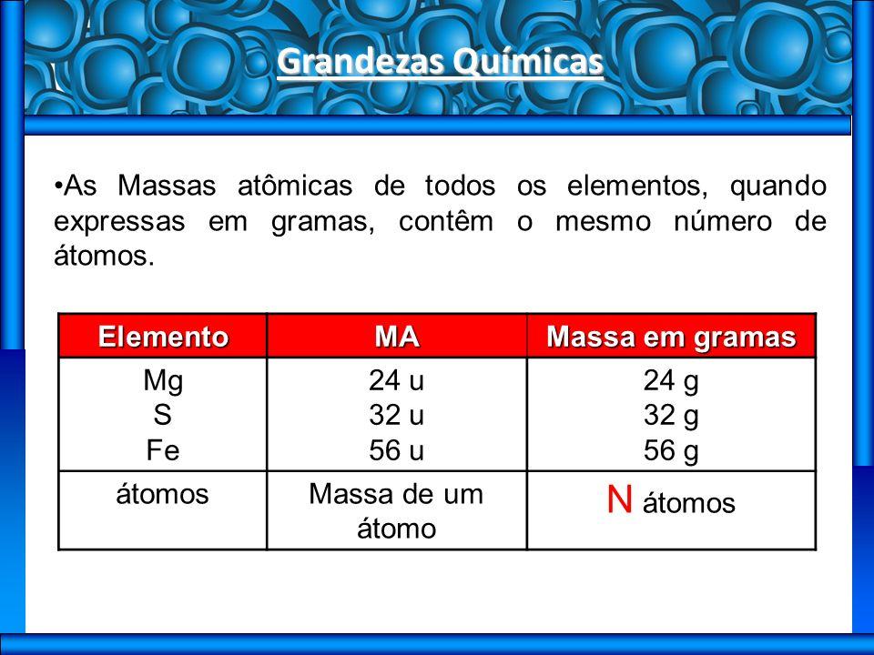 Grandezas Químicas N átomos