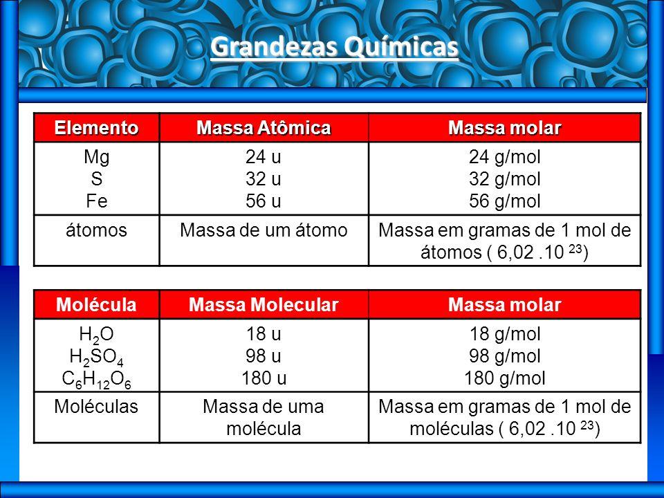 Grandezas Químicas Elemento Massa Atômica Massa molar Mg S Fe 24 u