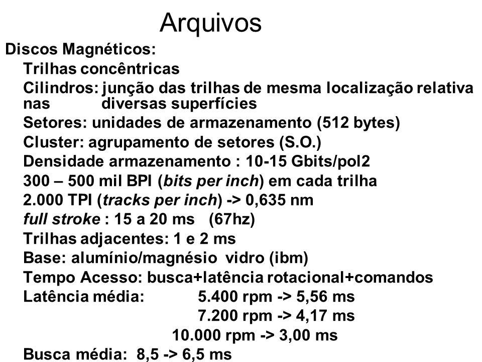 Arquivos Discos Magnéticos: Trilhas concêntricas