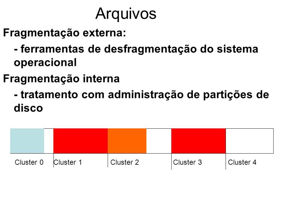 Arquivos Fragmentação externa:
