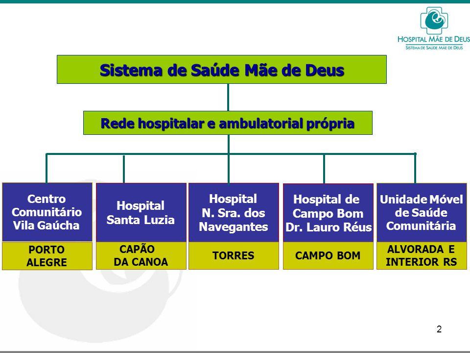 Sistema de Saúde Mãe de Deus Rede hospitalar e ambulatorial própria
