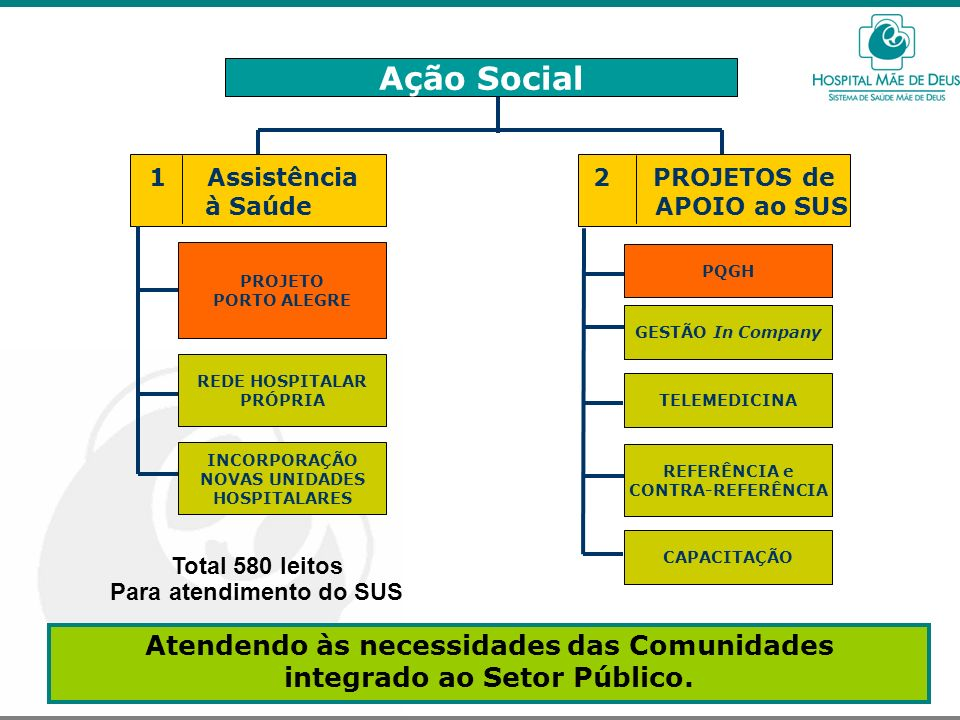 Ação Social Atendendo às necessidades das Comunidades