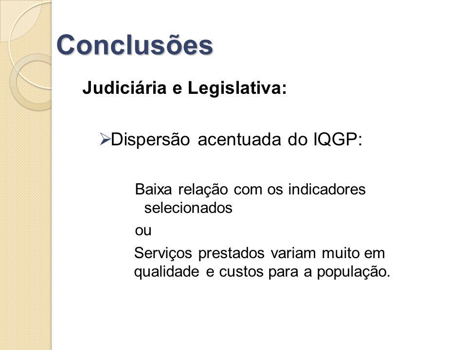 Conclusões Judiciária e Legislativa: Dispersão acentuada do IQGP: