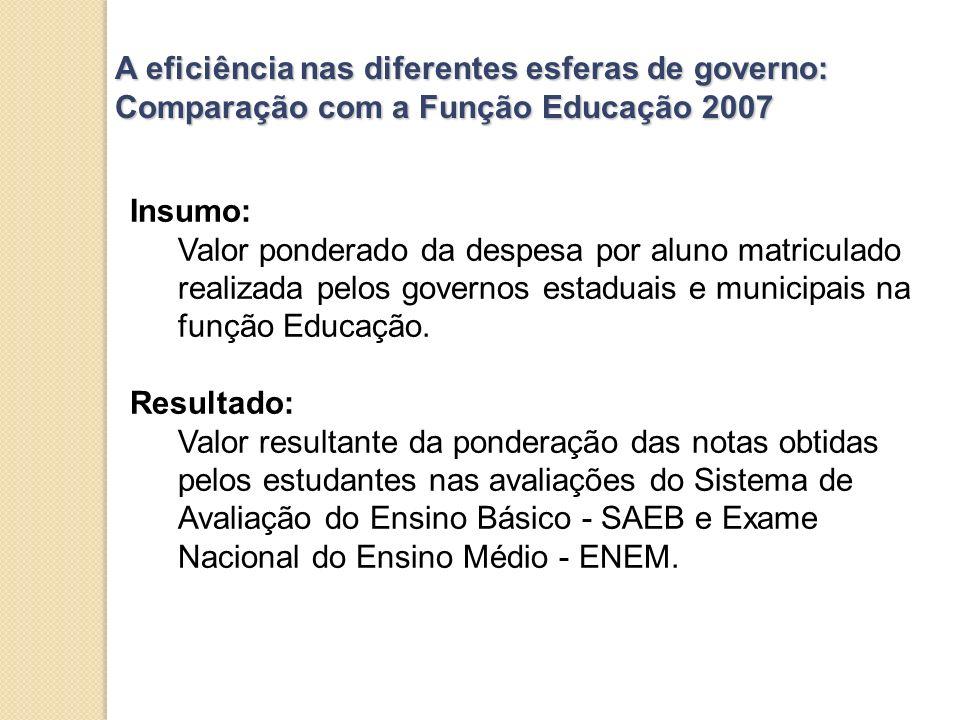 A eficiência nas diferentes esferas de governo: Comparação com a Função Educação 2007