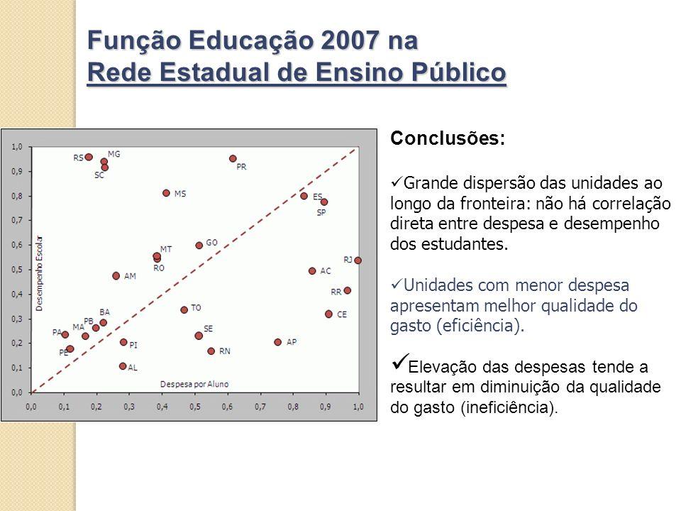 Função Educação 2007 na Rede Estadual de Ensino Público