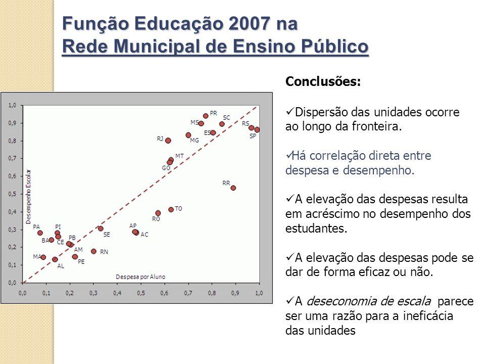 Função Educação 2007 na Rede Municipal de Ensino Público