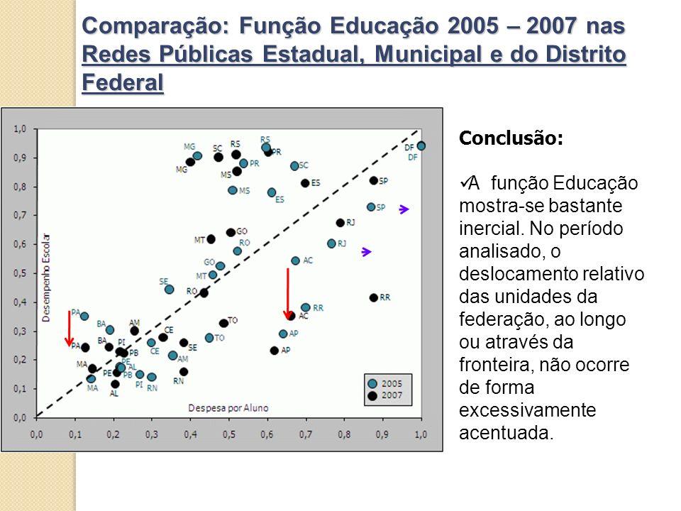Comparação: Função Educação 2005 – 2007 nas Redes Públicas Estadual, Municipal e do Distrito Federal